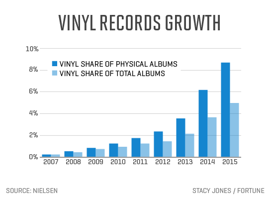 Frisky News The State Of The Record Is The Rapid